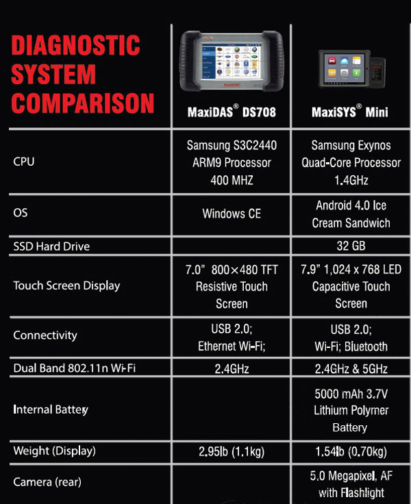 comparison between MaxiDas DS708 and Maxisys MS905